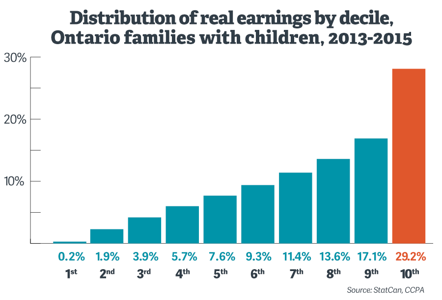 distribution-realearnings-ontario.png