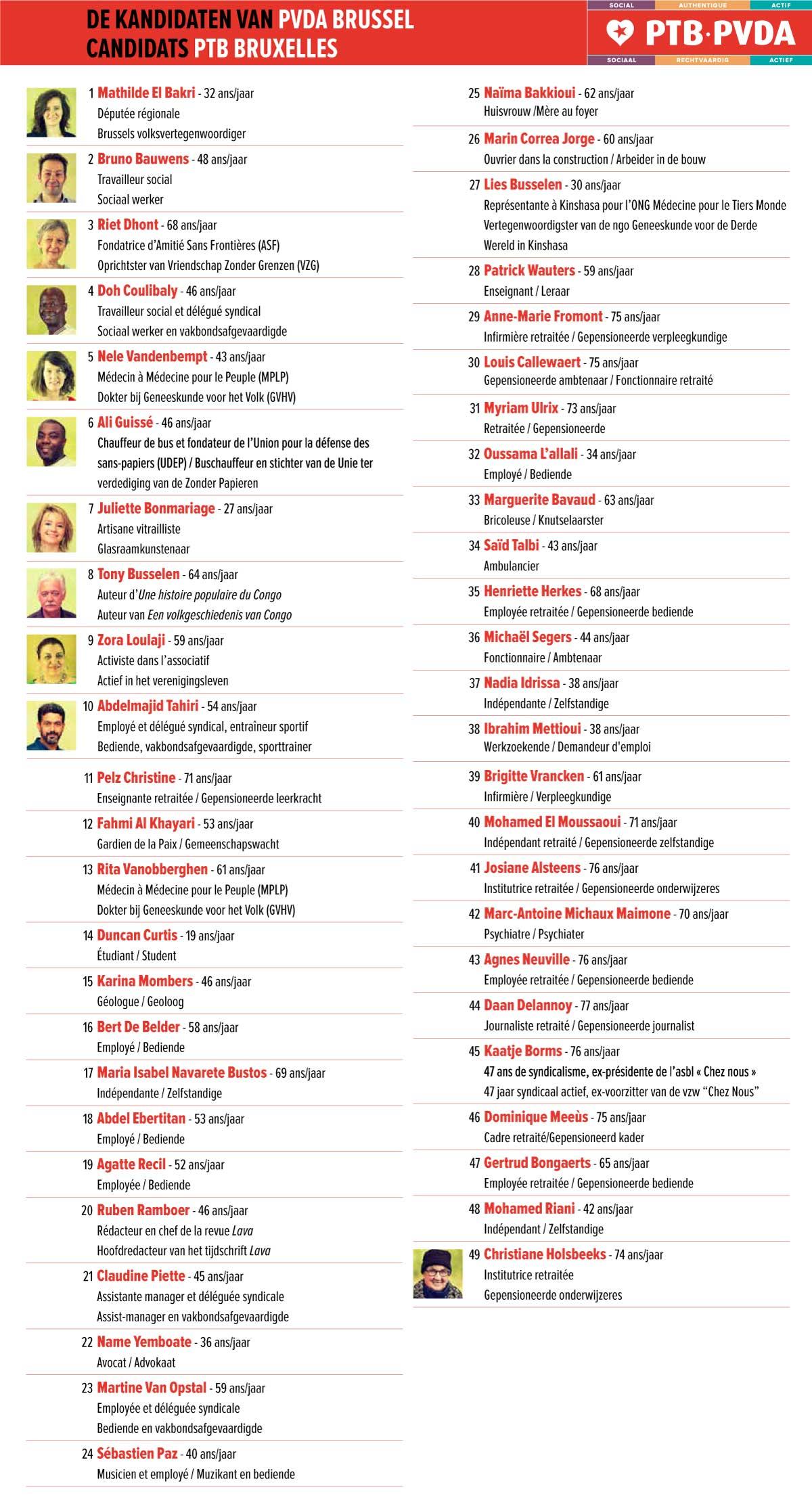 Liste des 49 candidats de Bruxelles Ville
