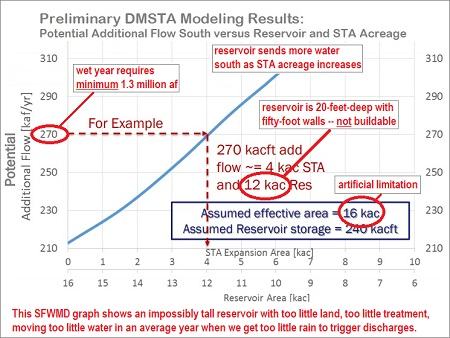 SFWMD's own charts show a reservoir designed to fail