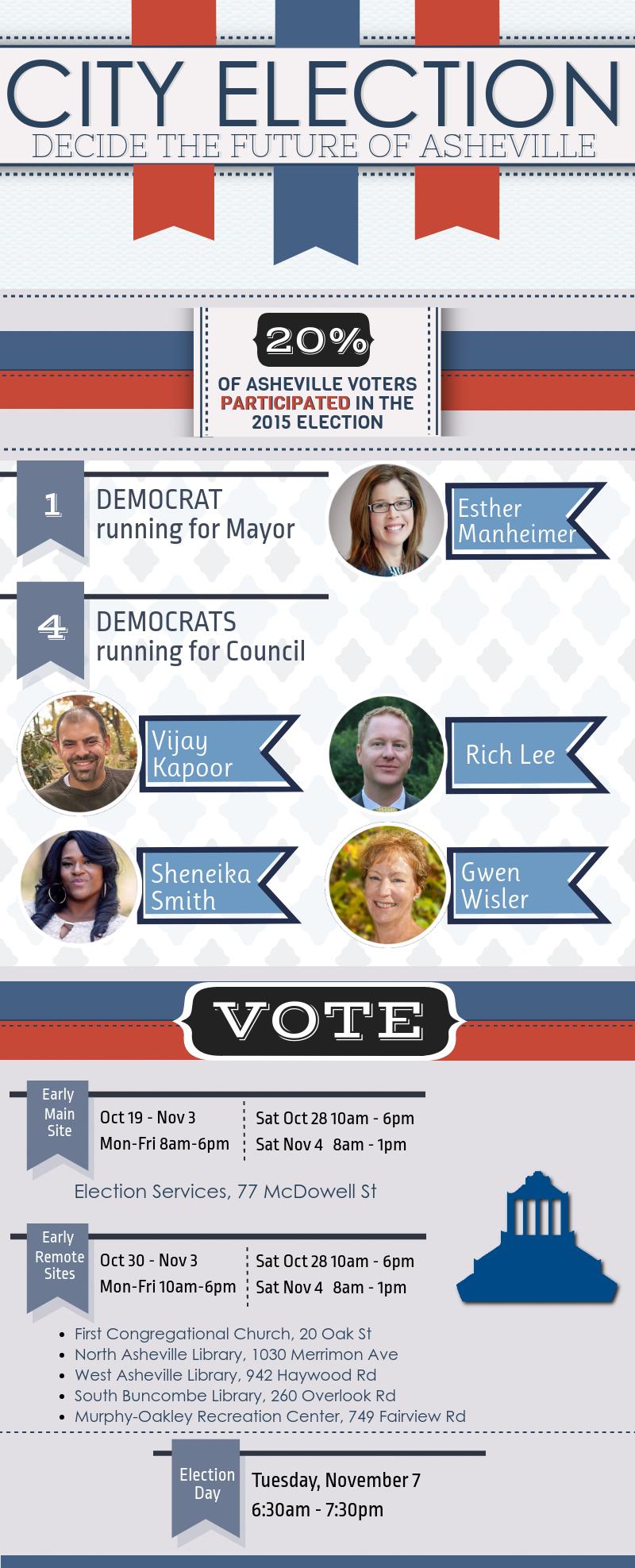 Asheville_General_Election.png