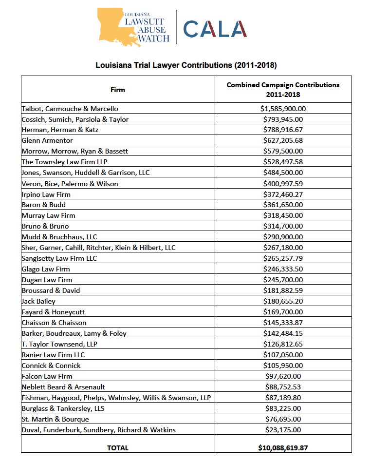 Louisiana Trial Lawyer Contributions (2011-2018)