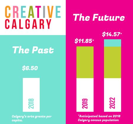 Creative Calgary Results