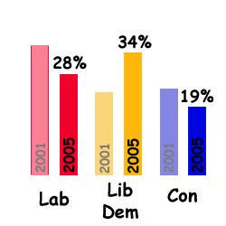 Graph of student voting intention, UNITE/MORI 2001/05