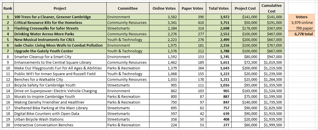 Vote_results_breakdown_for_website.png