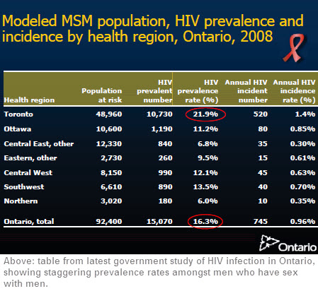 Modeled_MSM_population_HIV_prevalence_Ont_2008_cropped.jpg