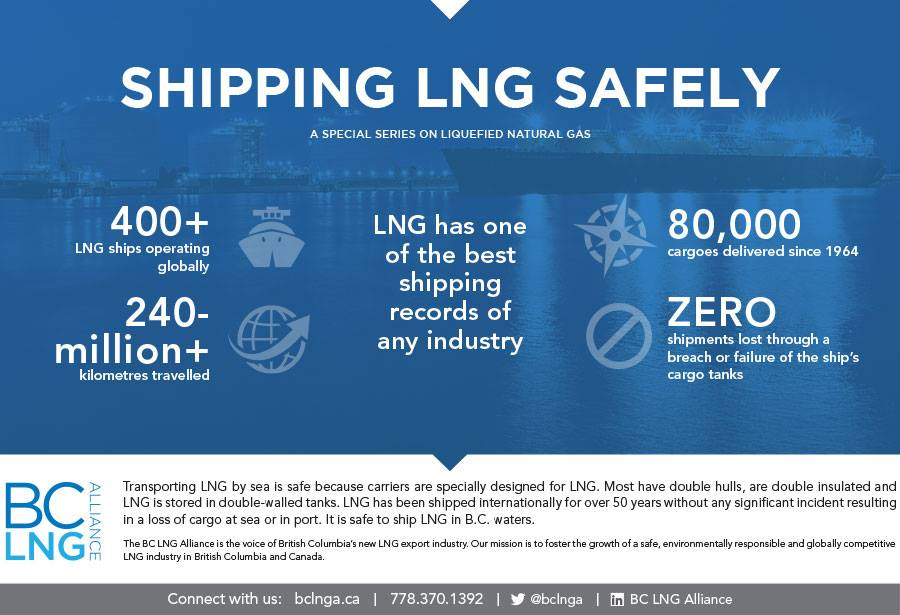 British Columbia LNG is Safe