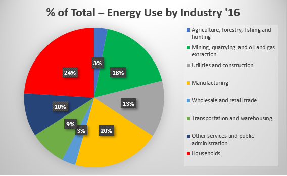 Total ghg emissions by industry Canada 2016