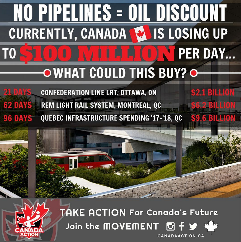 no pipelines equals oil discount what could that pay for 1