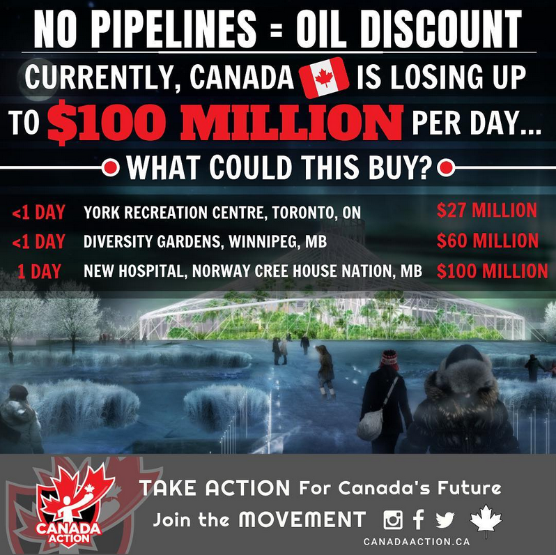 no pipelines equals oil discount what could that pay for 2