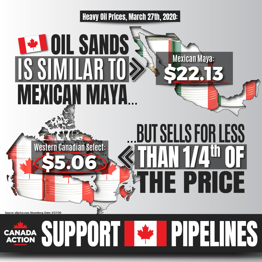 WCS vs Mexican Maya Oil Price March 27th, 2020