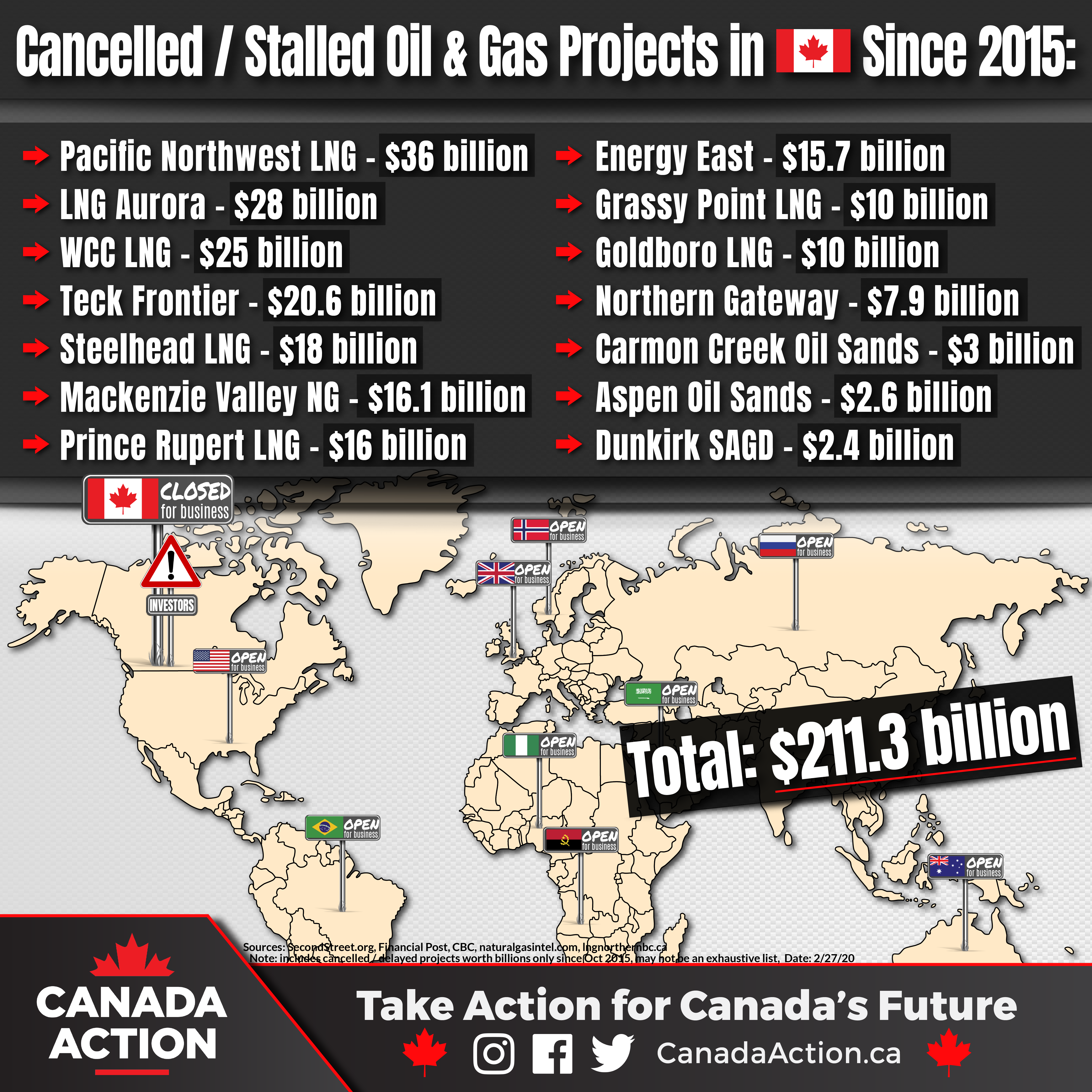 cancelled / delayed resource projects in canada since 2015
