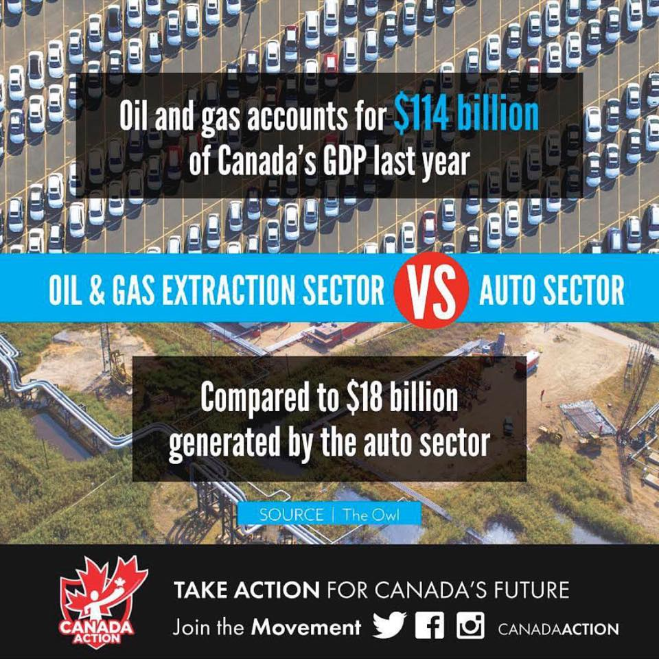 oil and gas versus auto sector - Canada National GDP Comparison