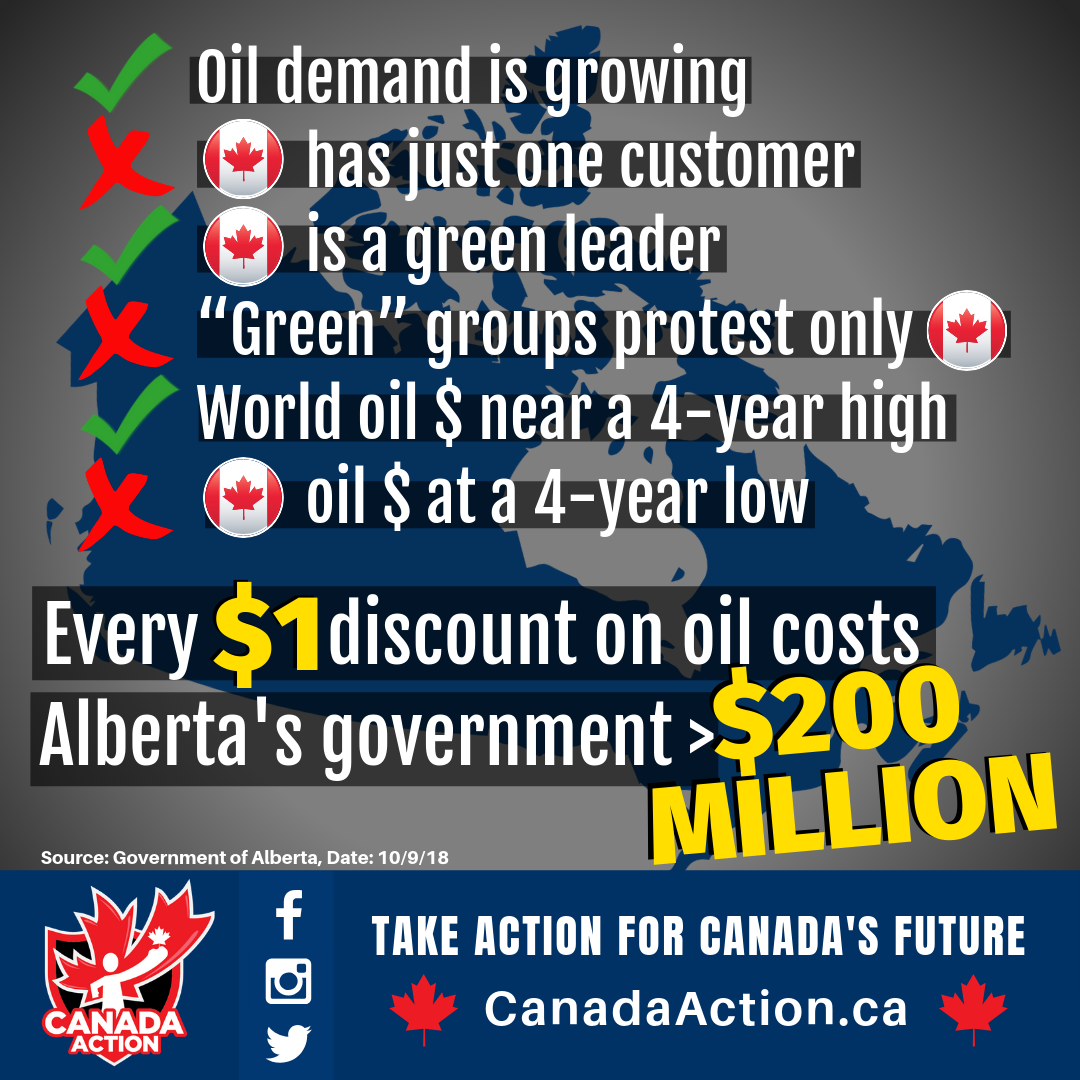 Every 1 dollar discount on WCS vs WTI is worth 210 Million to the Alberta Government