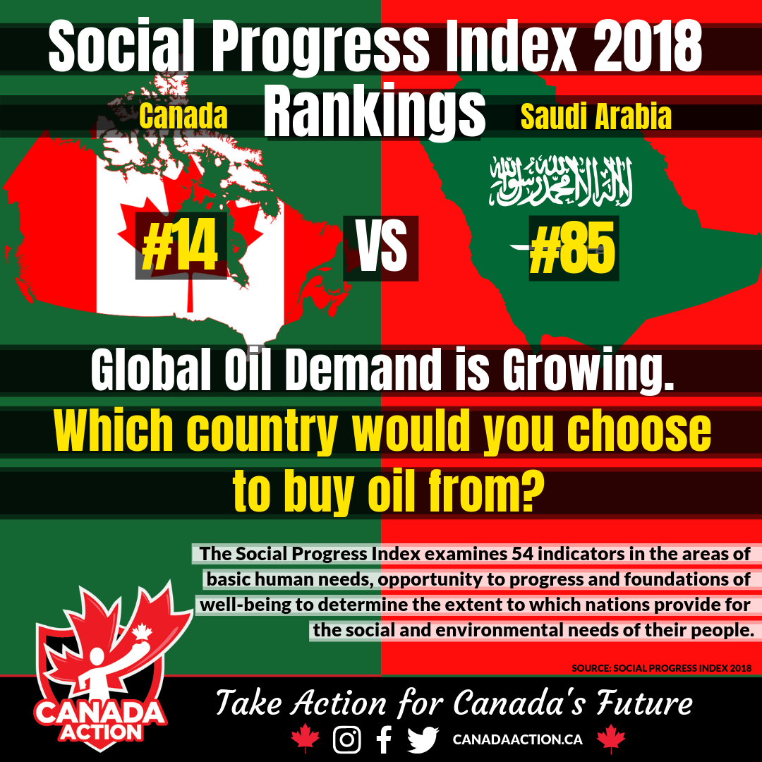 Social Progress Index Ranking 2018 Saudi Arabia vs. Canada
