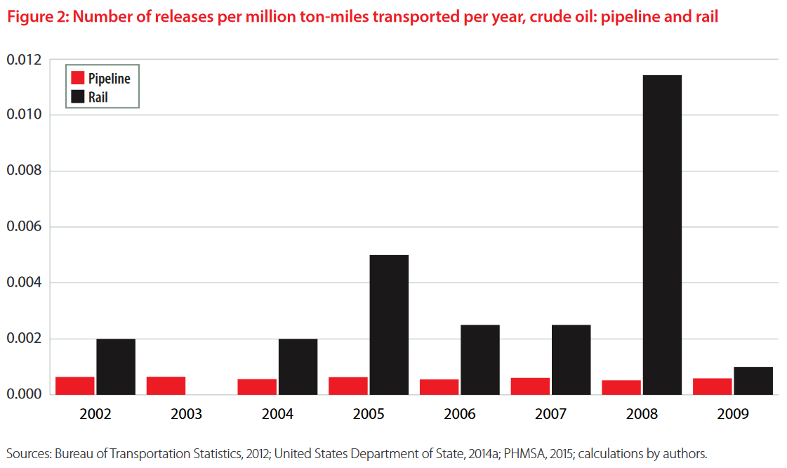 Pipelines vs. Rail - Number of Releases per Million Tonnes of oil Transported