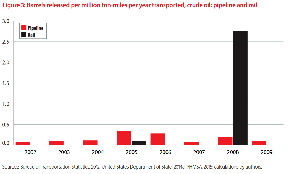 Pipelines vs. rail - Barrels released per million ton-miles per year