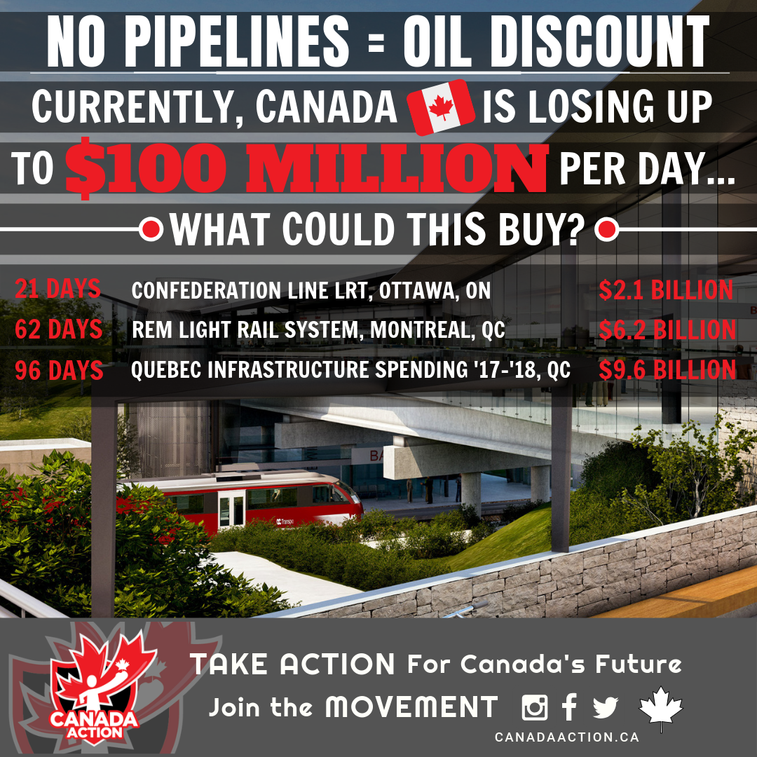 No Pipelines = Oil Discount - What $100 Million a Day Could Buy in Canada