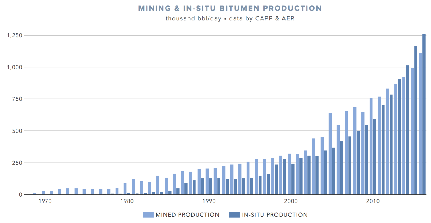 In-situ versus Mining Operations - Oil Sands Magazine