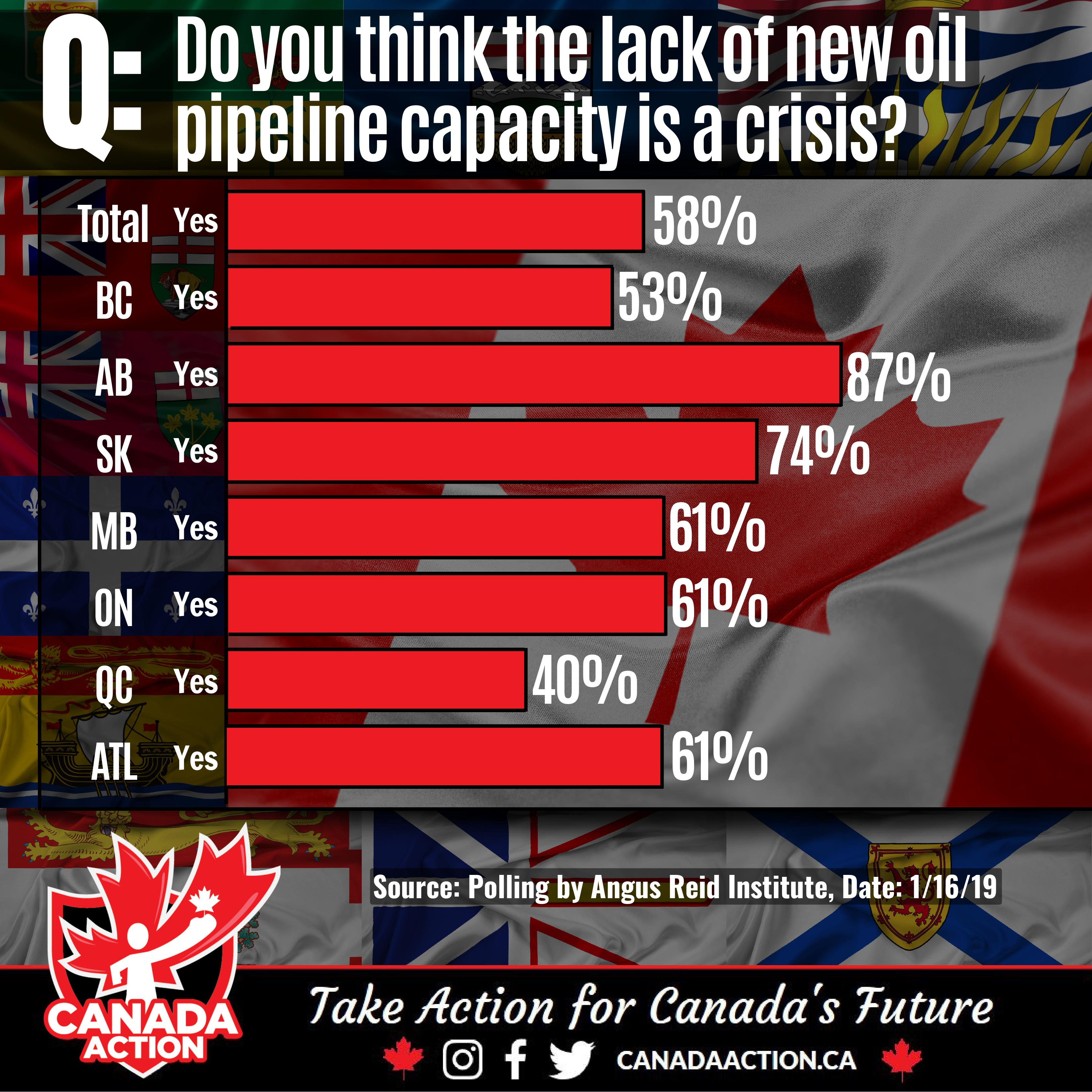 A Majority of Canadians Believe the Lack of Pipeline Capacity is a Crisis