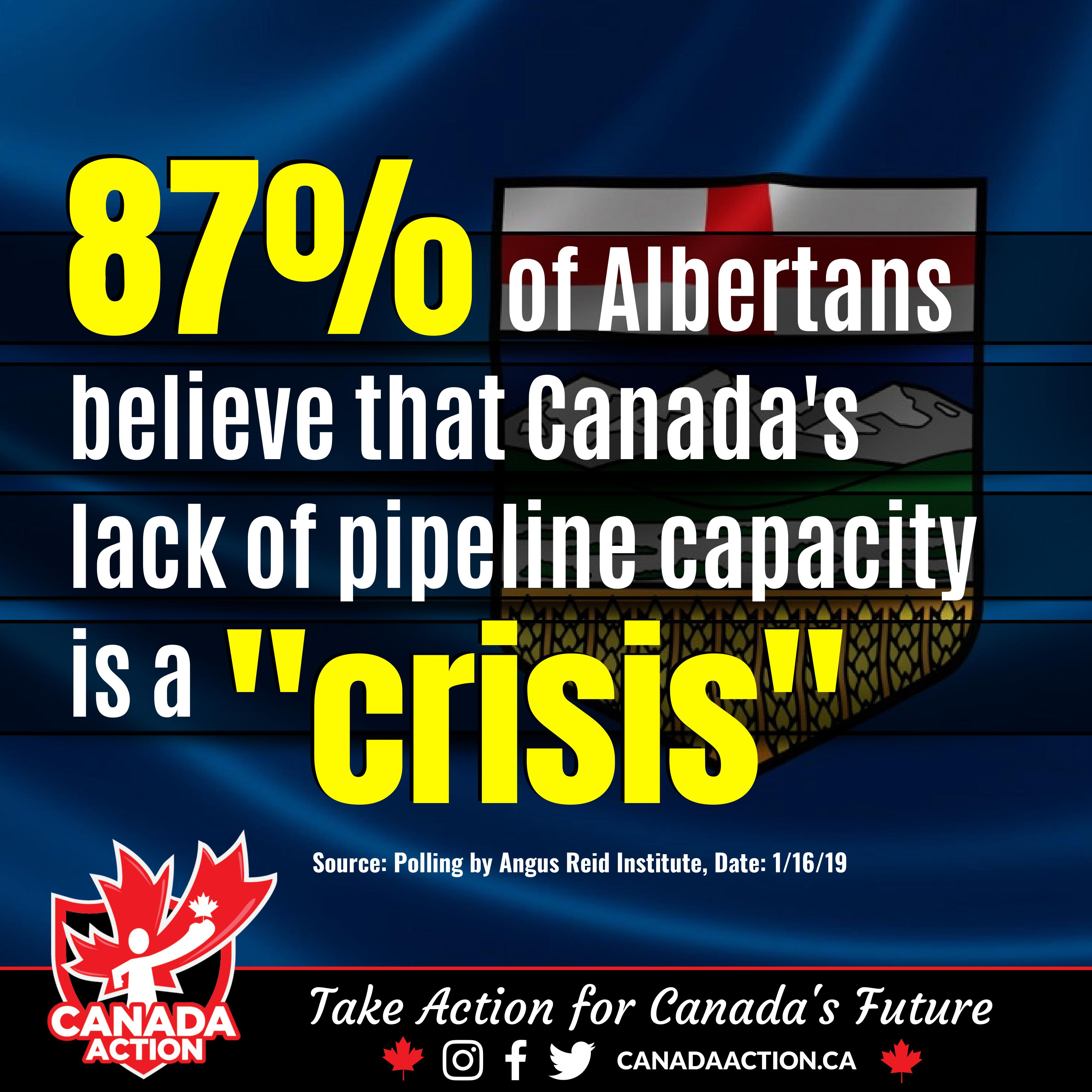 Angus Reid Poll Albertans 87% Feel Lack of Pipeline Capacity a Crisis
