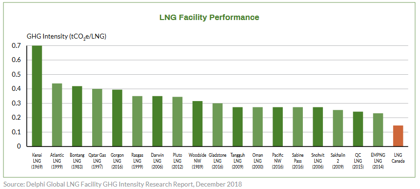 LNG Facility Performance, Canada's Green LNG Advantage - Special Report 2
