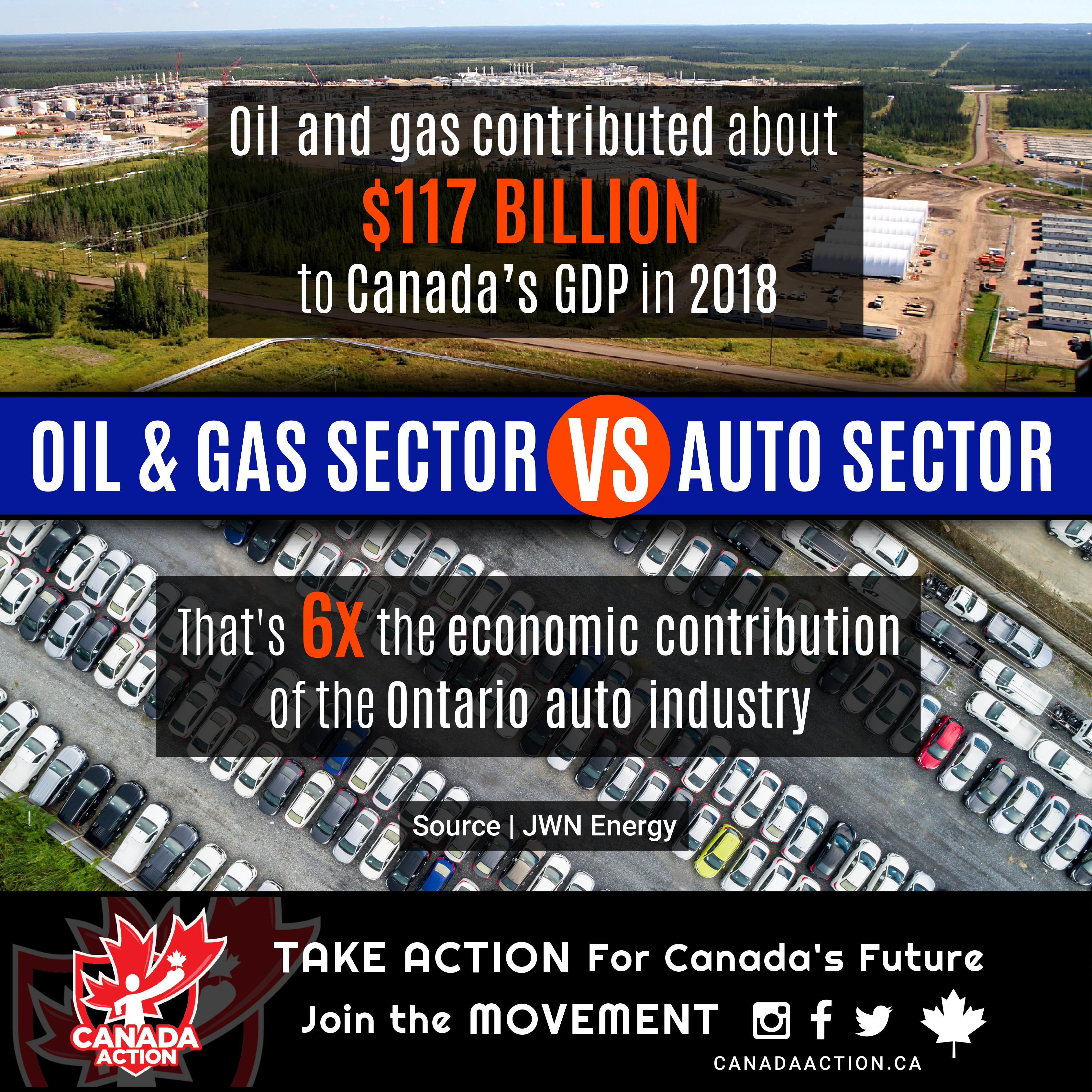 Oil and Gas vs. Auto Sector - GDP Contribution for Canada