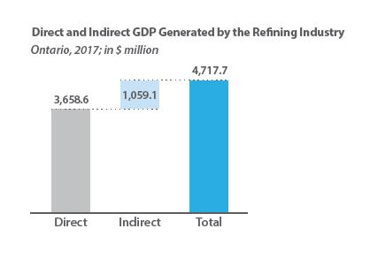 Ontario Refinery Contribution to Gross Domestic Product - Canadian Fuels Association