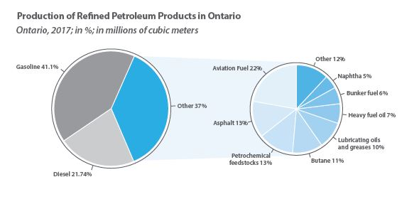 What is the Economic Contribution of Refineries in Ontario