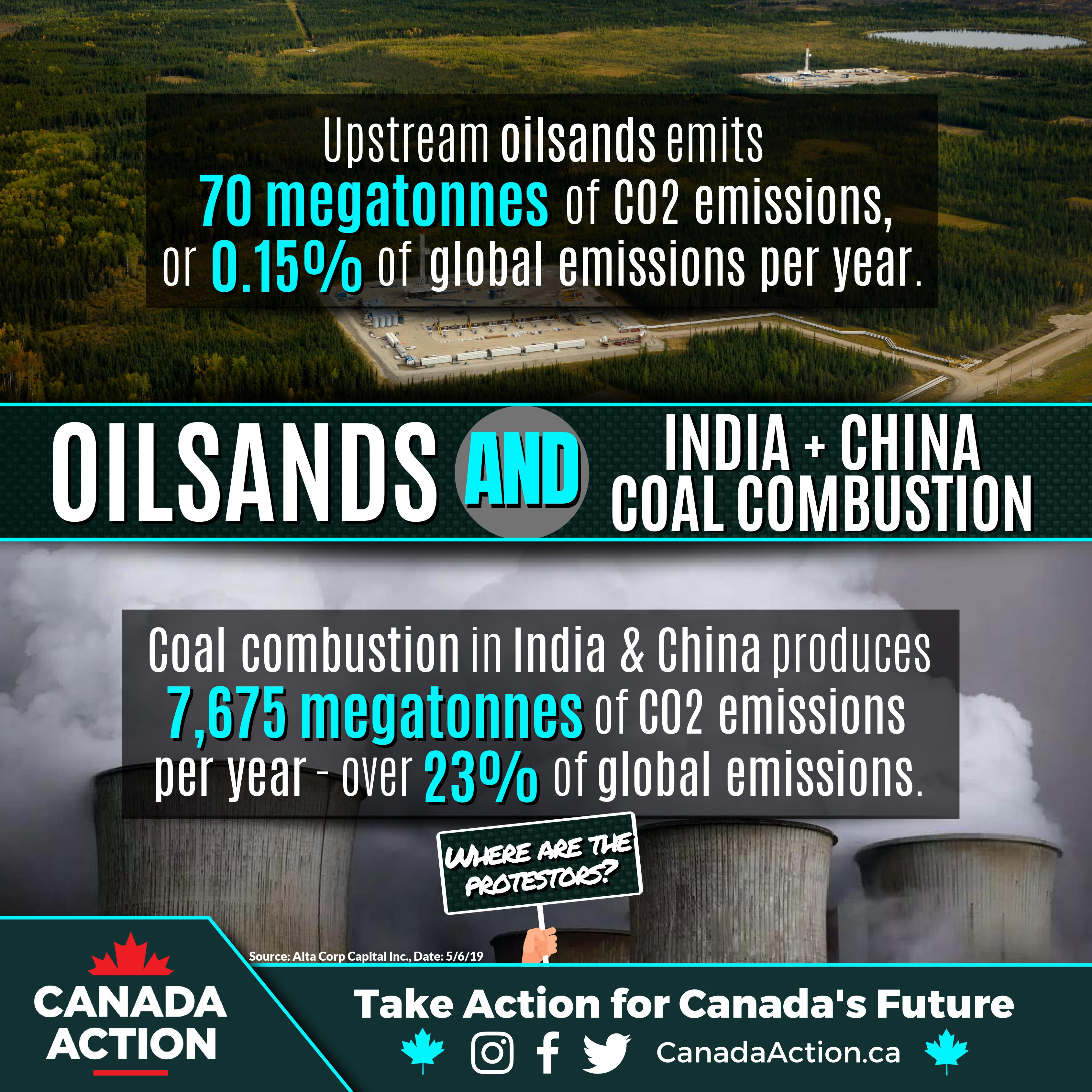 Oil Sands Emissions vs. China + India Coal Combustion Emissions - Alta Corp