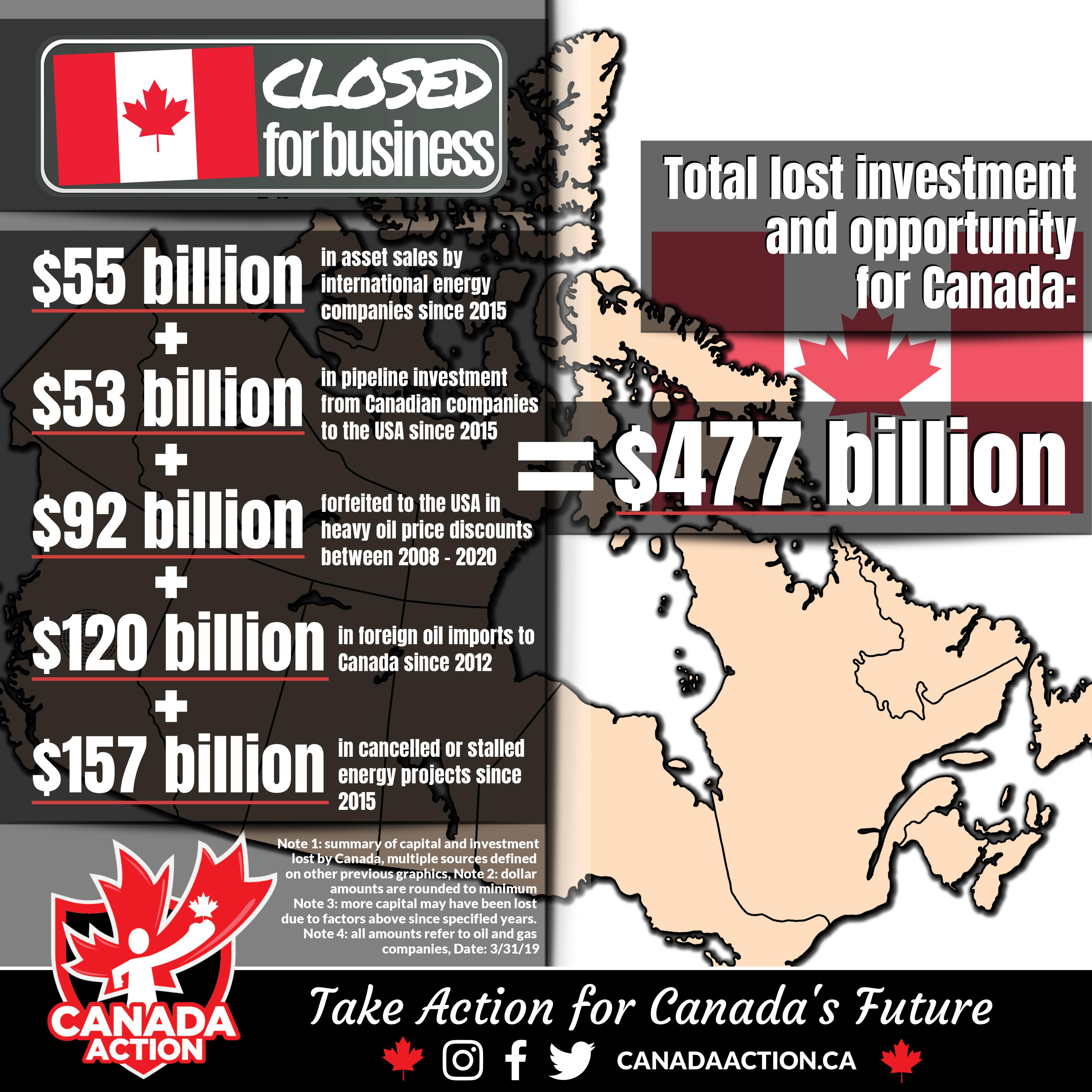 Canada is Closed for Business - Lost Capital