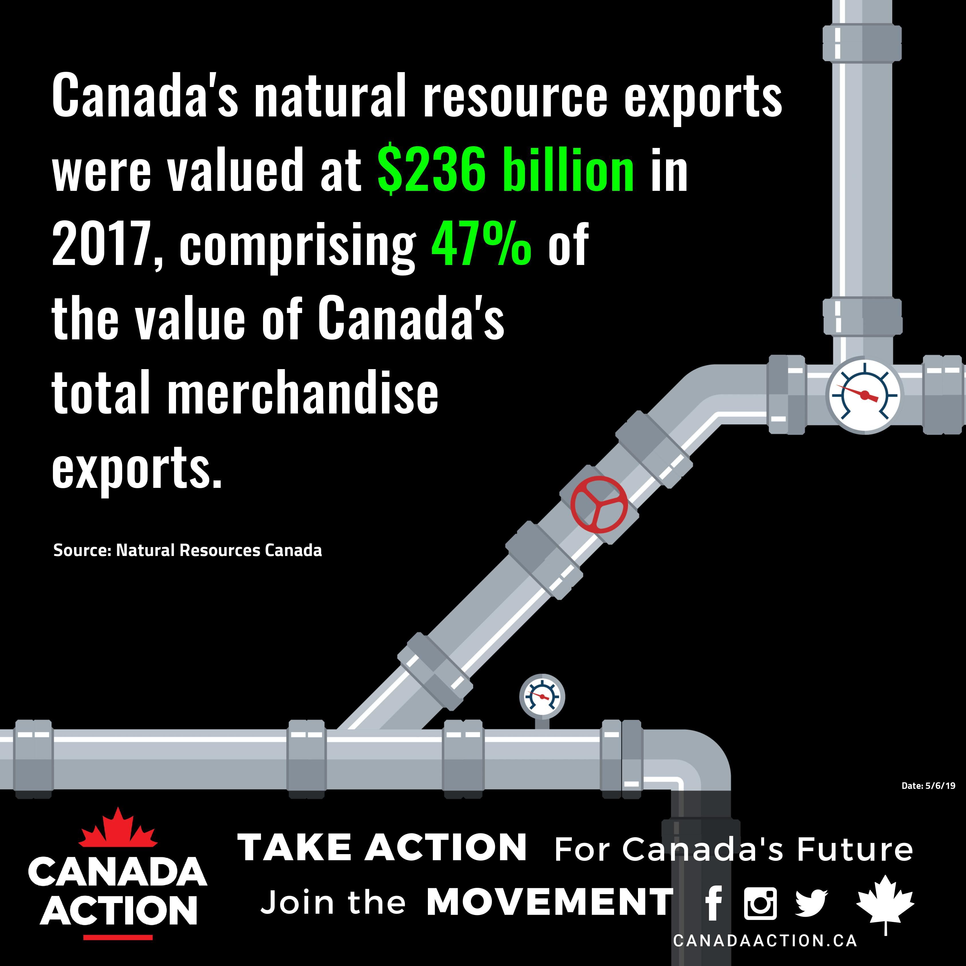 Canadian Natural Resource Exports Total Merchandise Value 2017