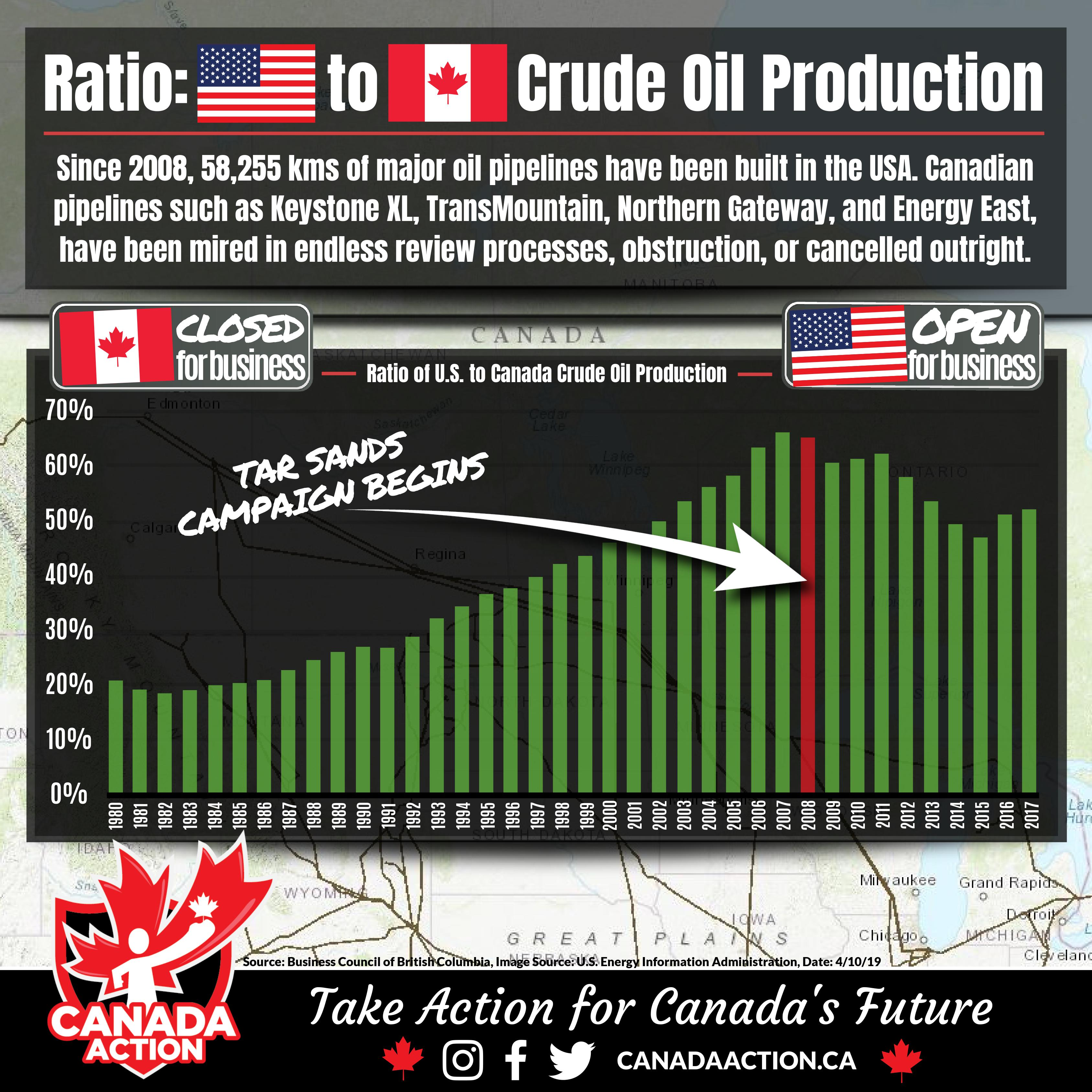 Ratio: Canadian Crude Oil to USA Oil Production