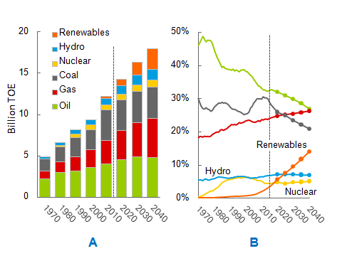 global energy supply and demand BP energy outlook 2019