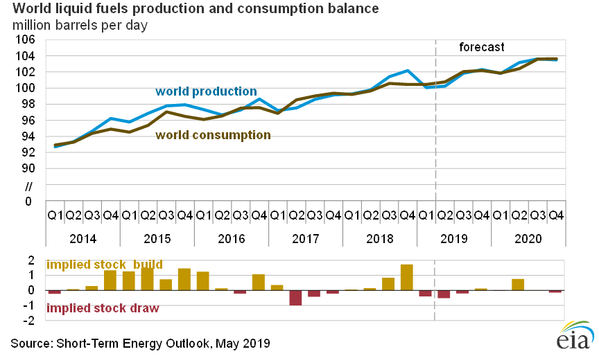 World Oil Demand and Supply - IEA Energy Outlook May 2019