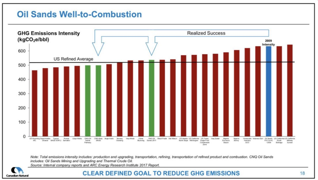 Canadian Natural Resources Ltd. ghg emission reductions chart