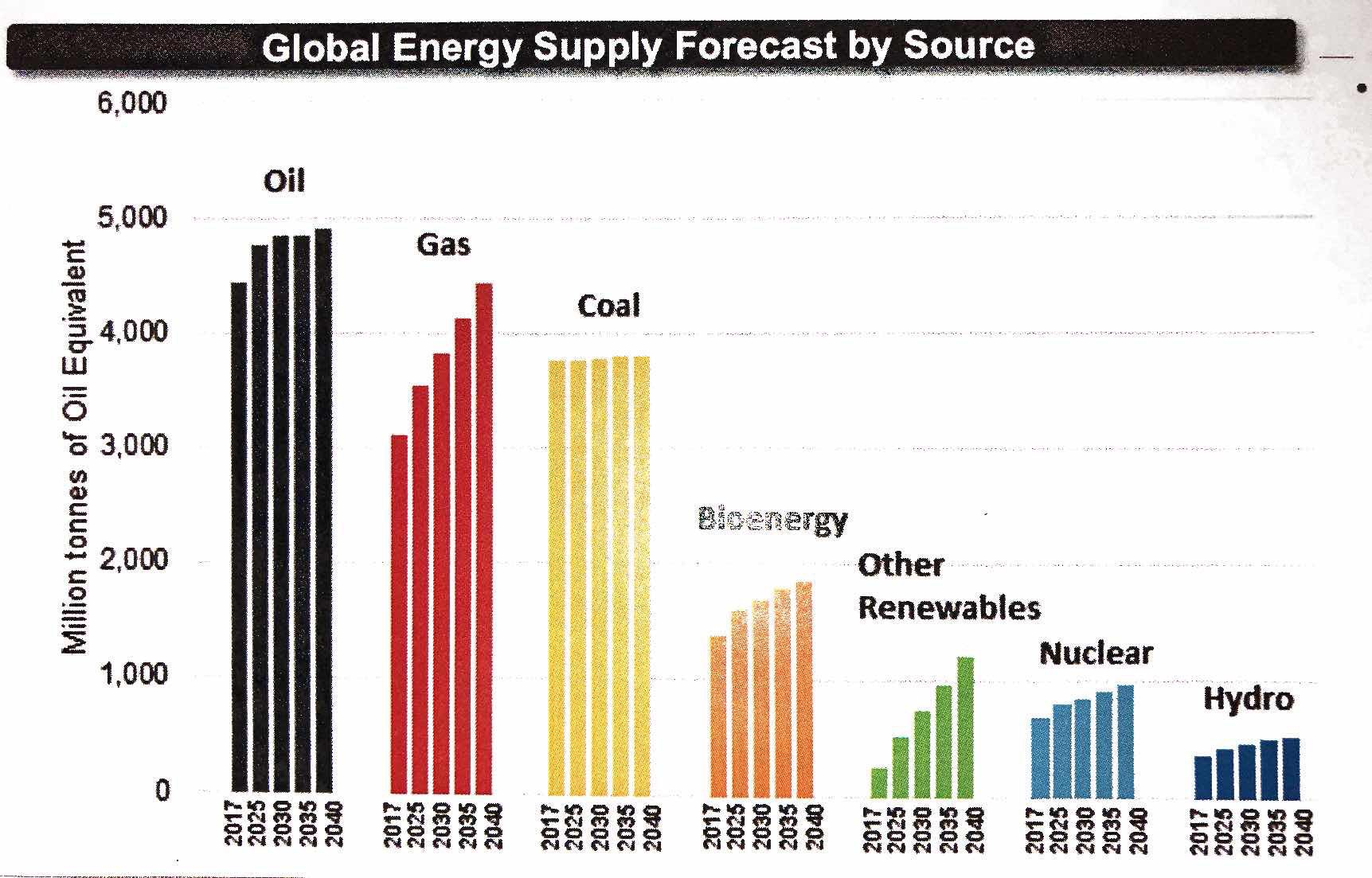 Global Energy Supply Forecasts 2040 - IEA