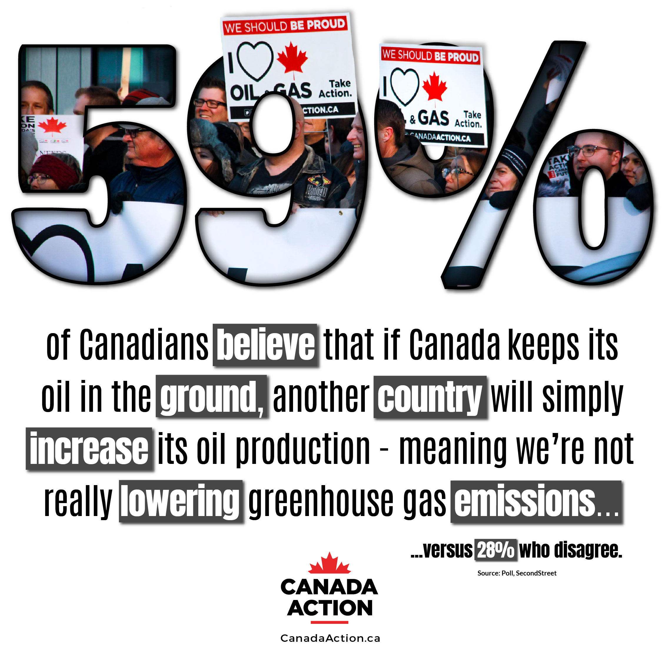 59% of Canadians believe if Canada does leaves its oil in the ground, another country will simply produce theirs
