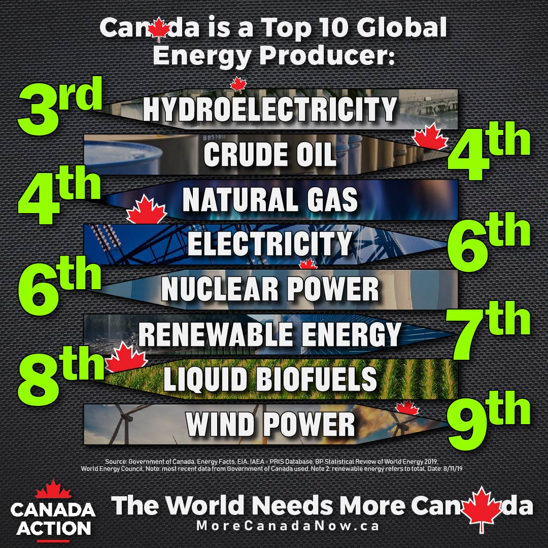 Canada is a global top 10 energy producer