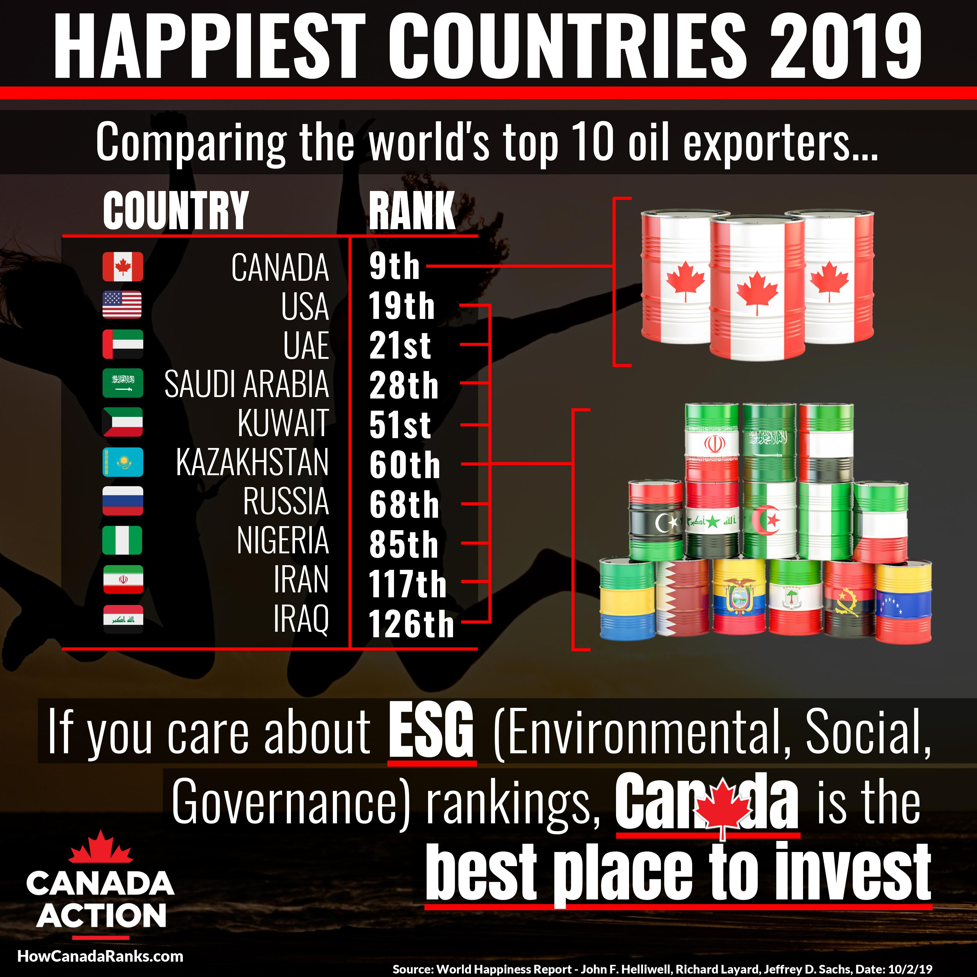 ESG in Canada- Happiest Countries 2019