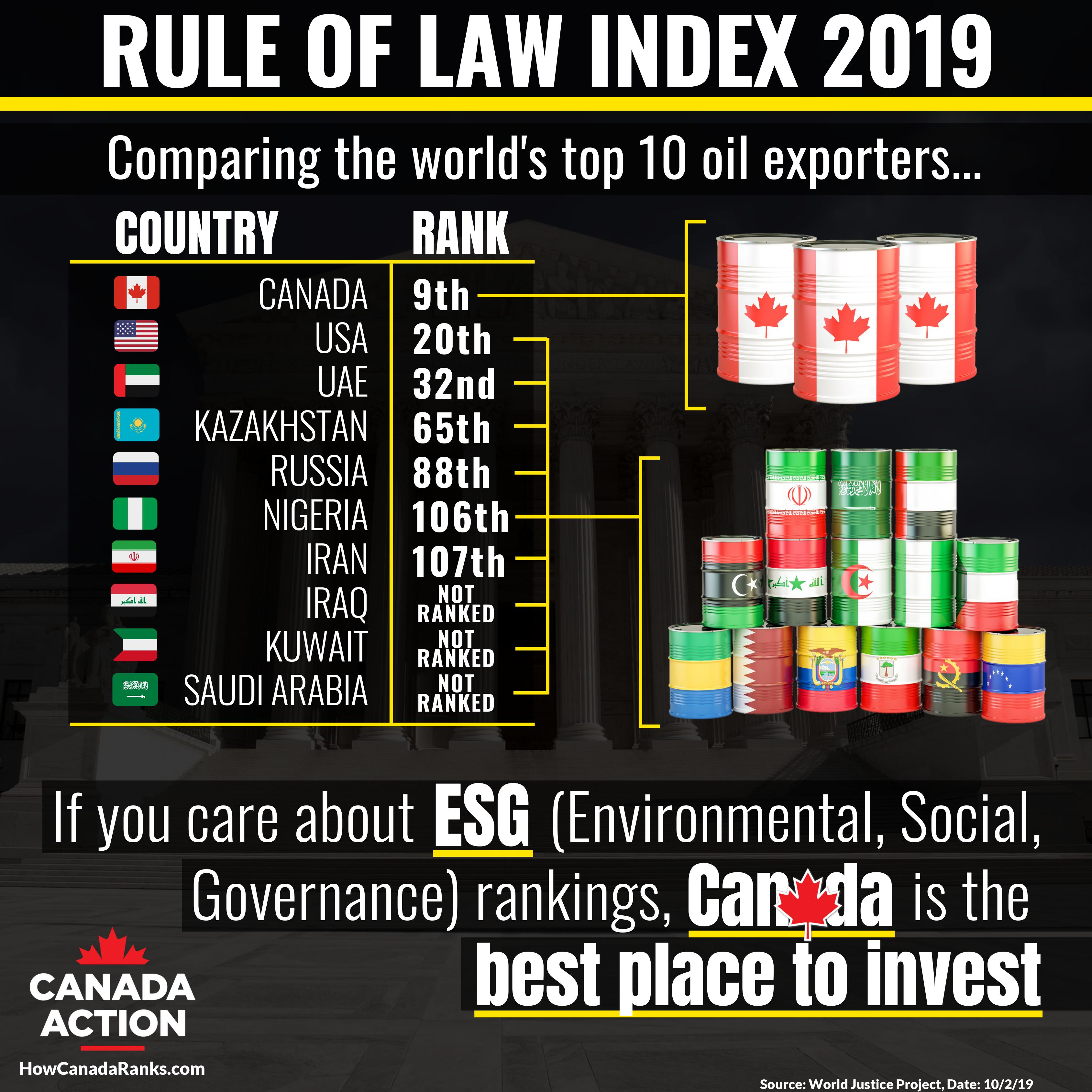Canada Ranks 9th on Rule of Law Index 2019