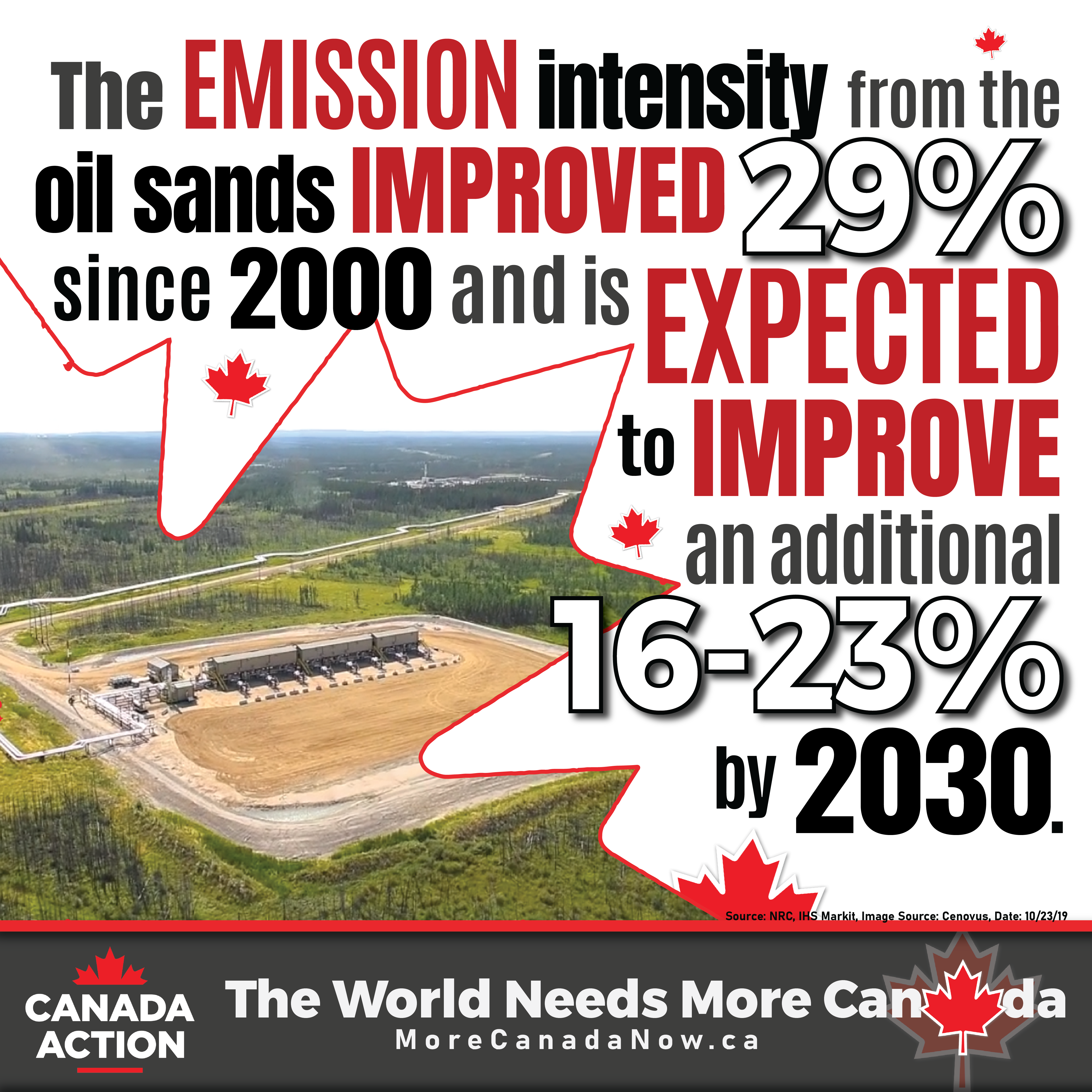 Canadian oil sands emission intensity reductions since 2000 and projections by 2030