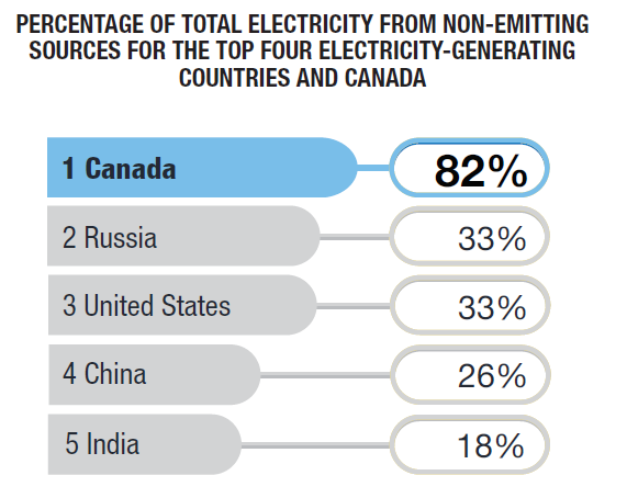 Canada's Source of Electricity Among World's Top 4 Electricity Producers