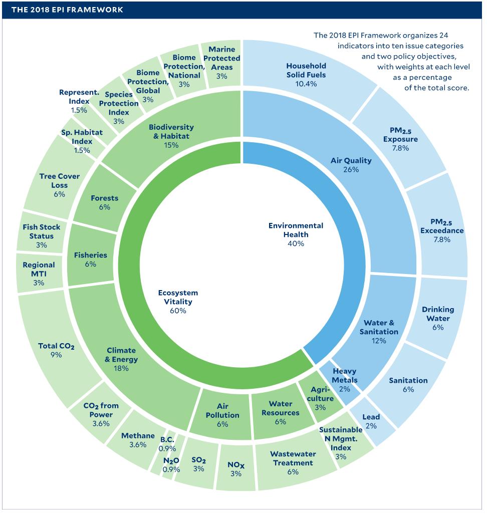 EPI Framework 2018 Chart