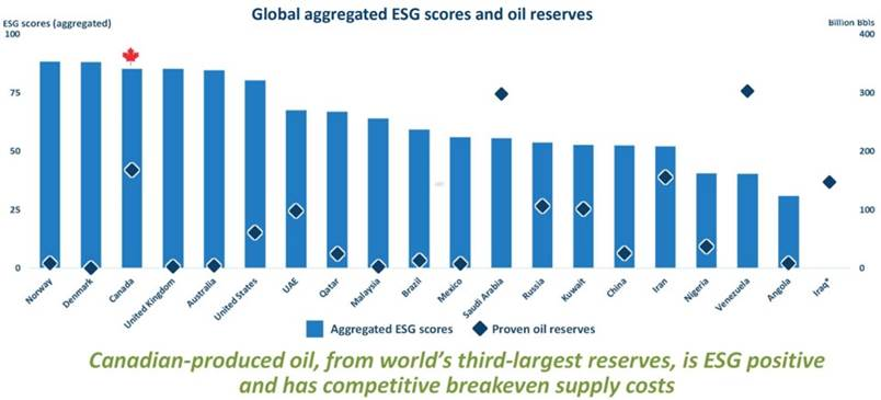 Canada ranks best for ESG among top 10 oil exporters