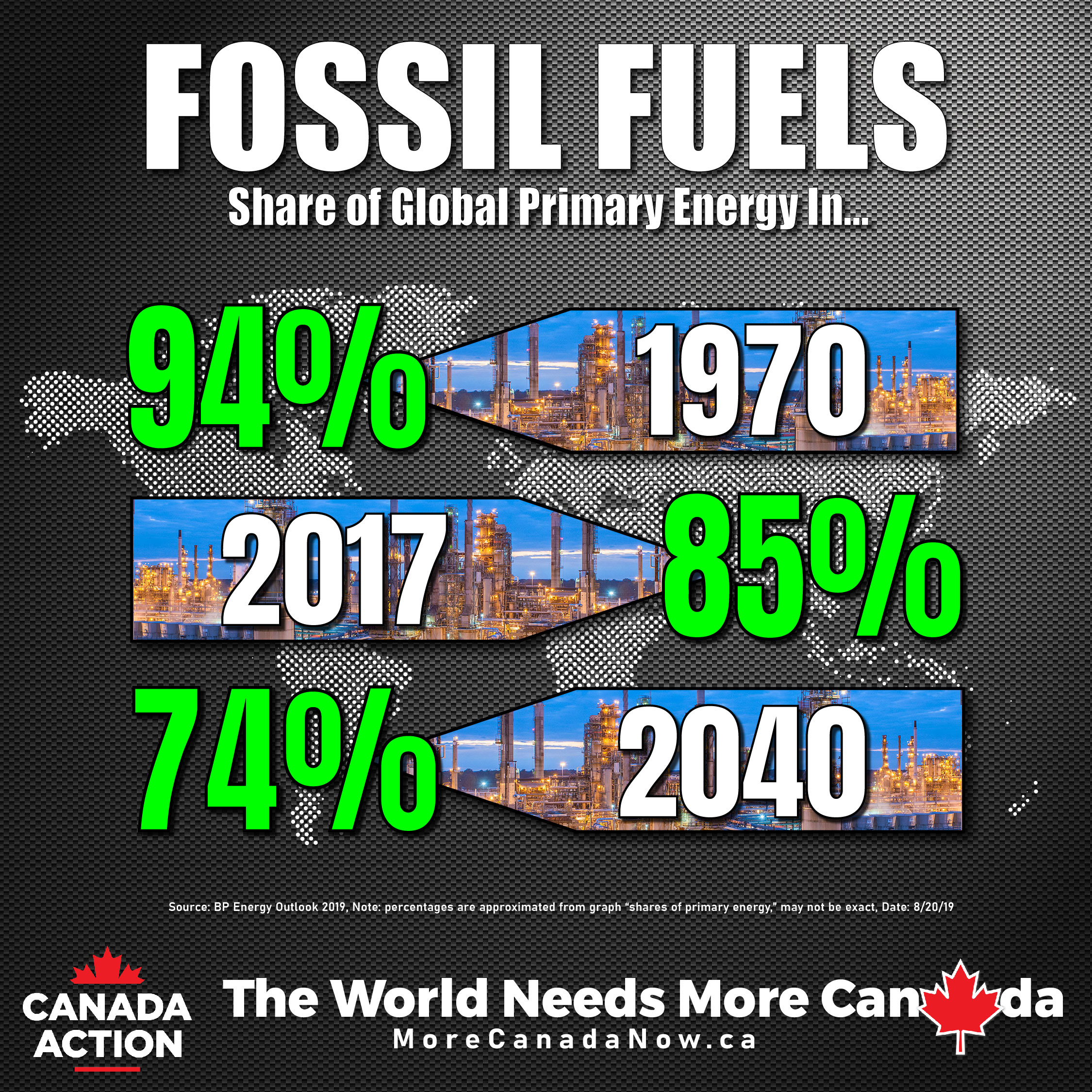 Fossil Fuel Demand by 2040 - BP World Energy Outlook 2019