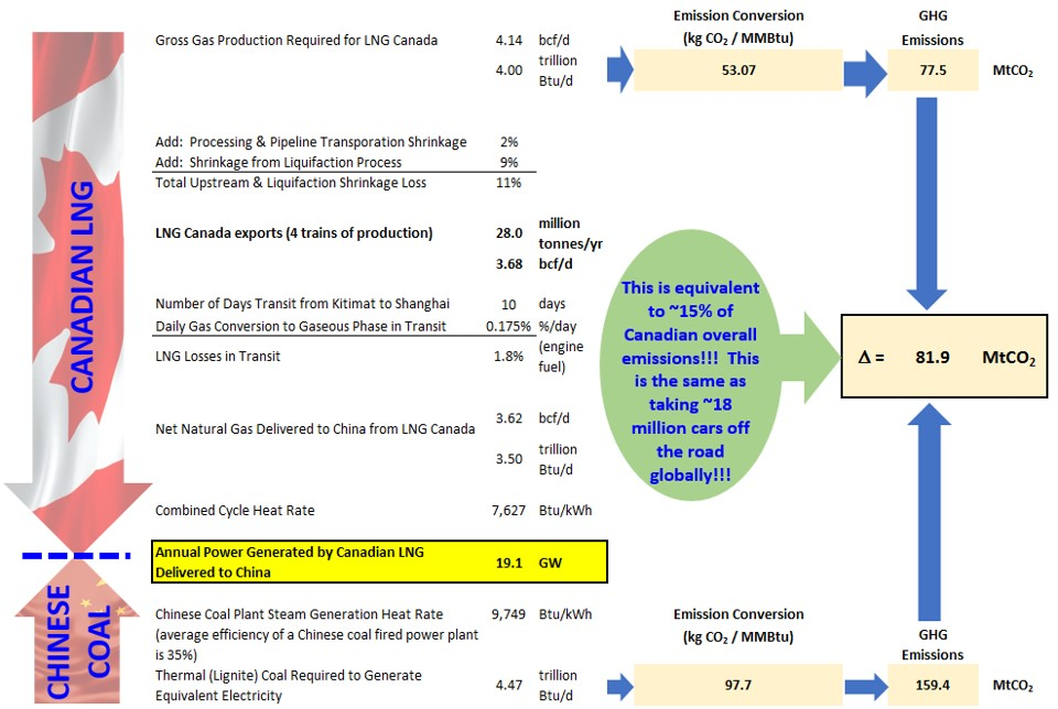 Desjardins - LNG Canada CO2 Emission Reduction Chart
