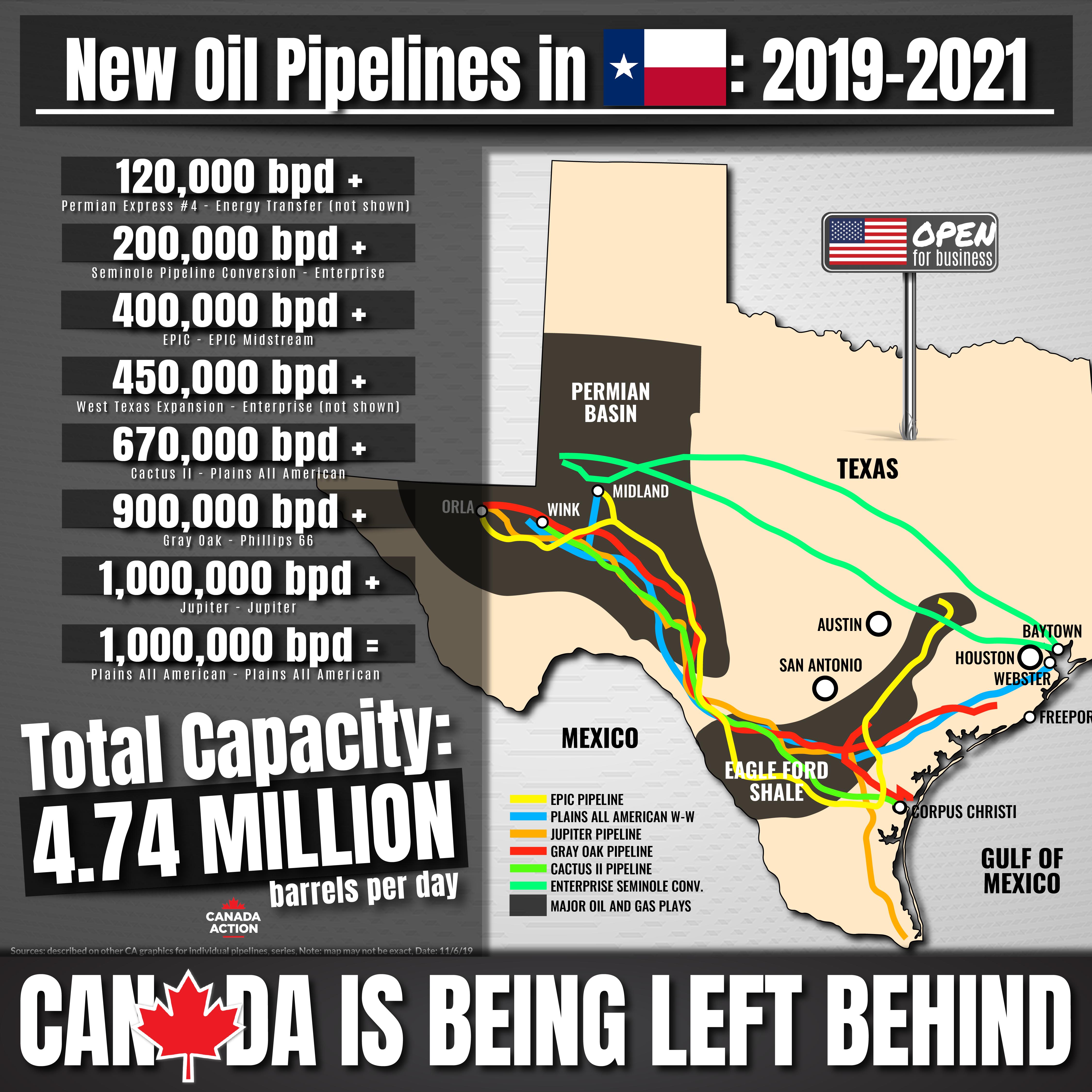 new pipelines underway in texas 2019 - 2021