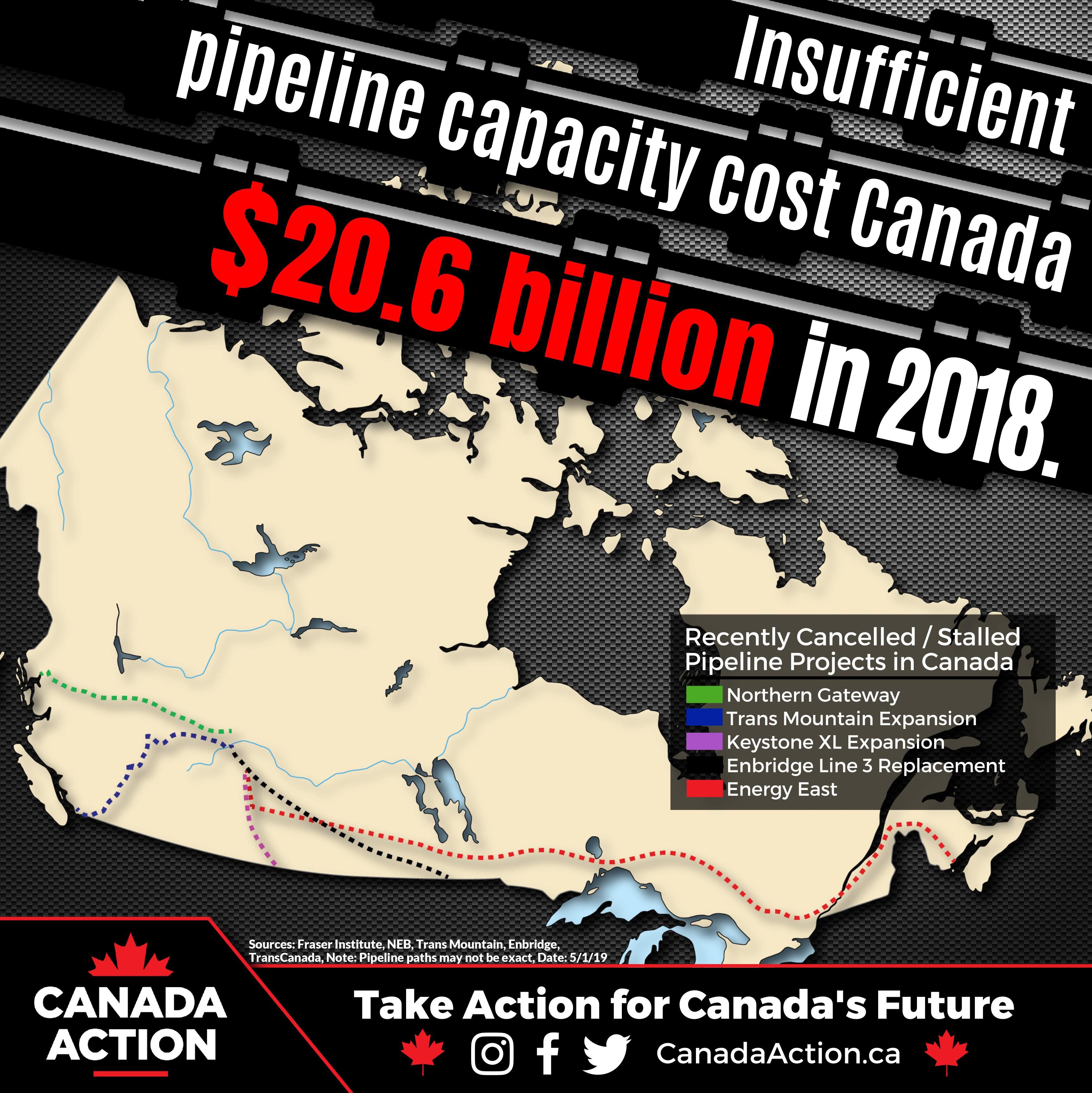 issuficient pipeline capacity cost canada 20.6 billion in 2018