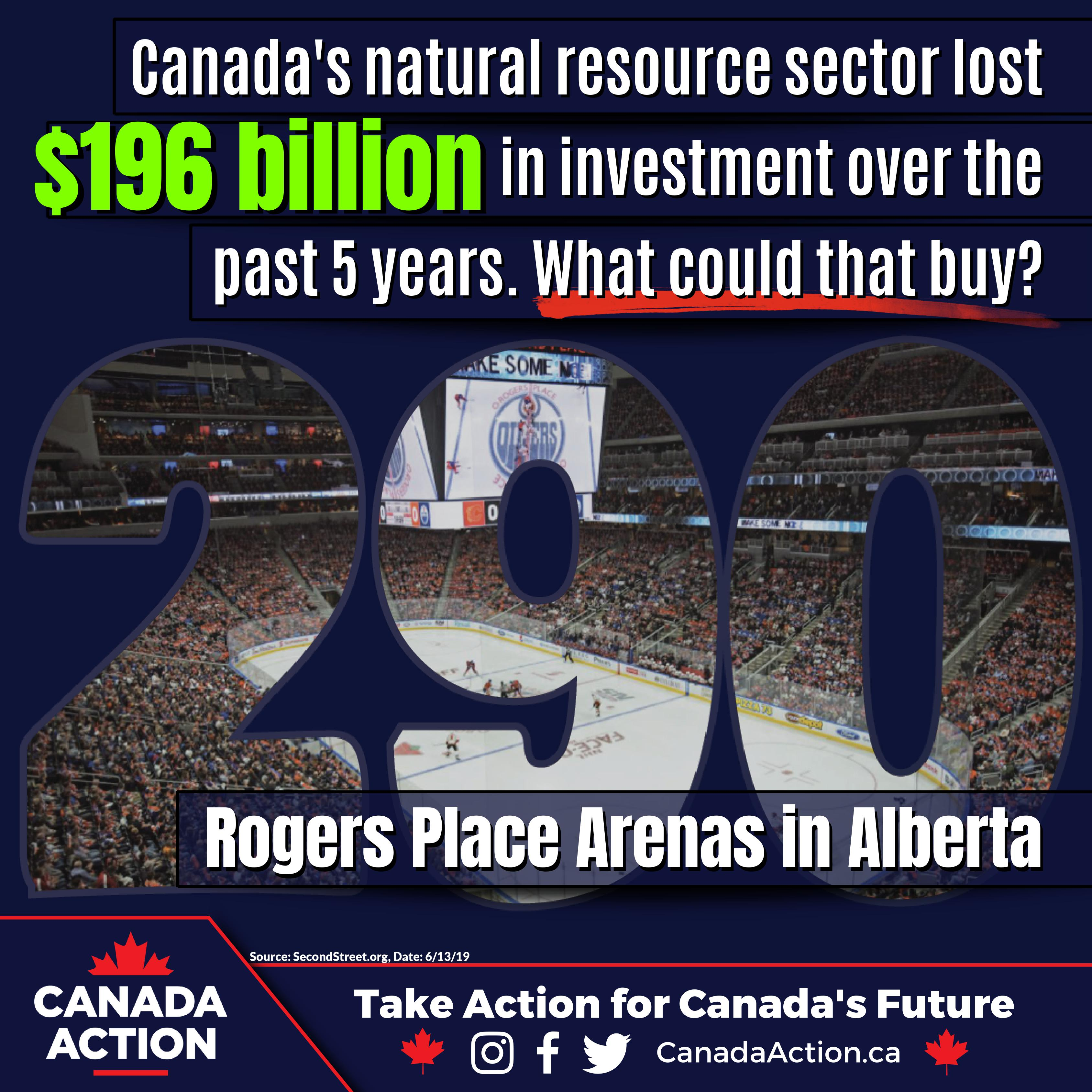 196 billion lost in Canada's natural resource sector over 5 years - could buy roger arenas in AB