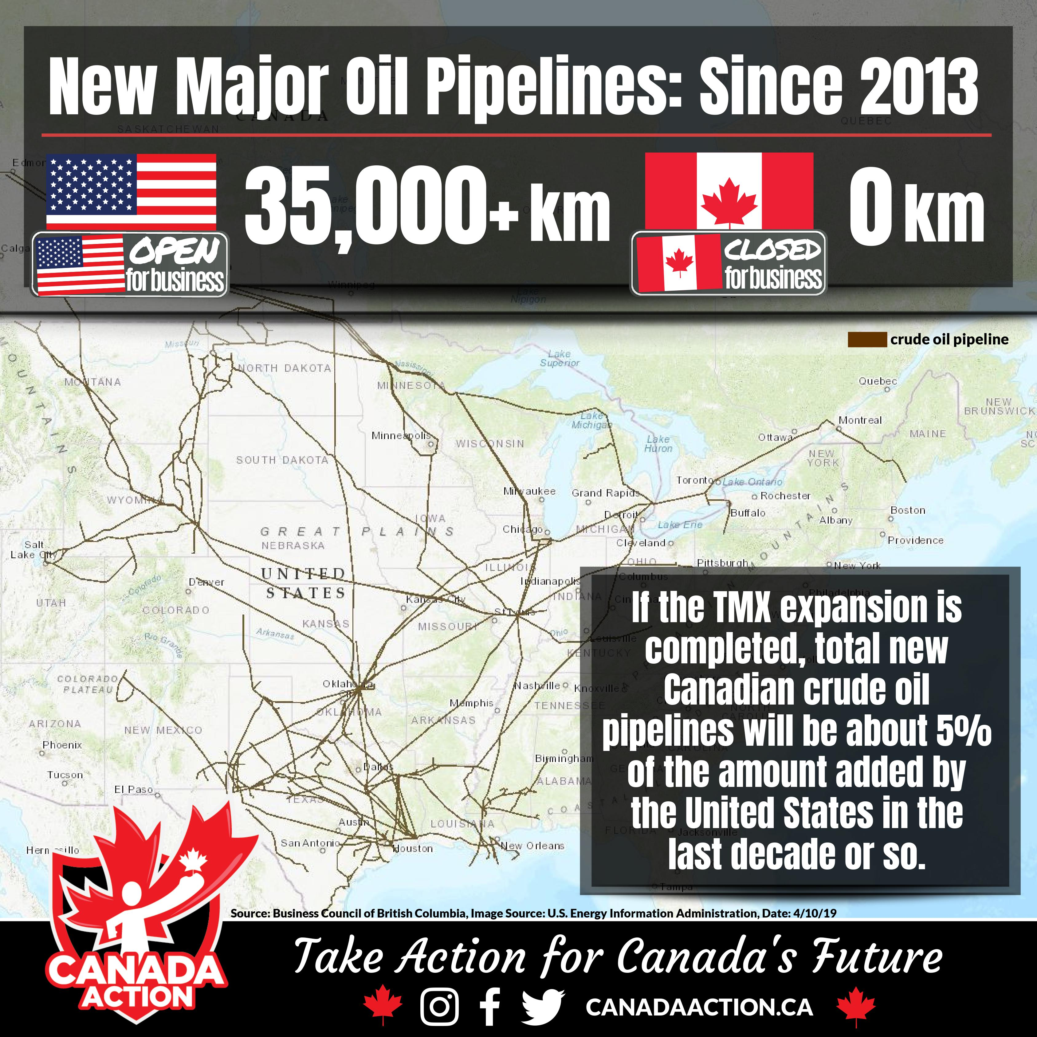 canadian vs usa new crude pipelines since 2013
